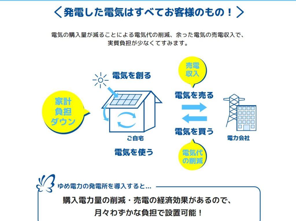 ゆめ電力の太陽光